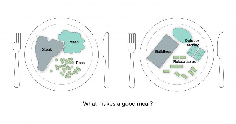 What makes a good meal?